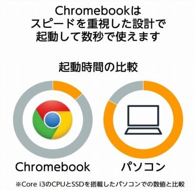 Chromebookは起動が速い