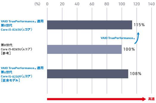 vaio sx14は高速のCPU
