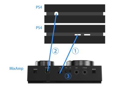 ケーブルをミックスアンプをPS4に接続